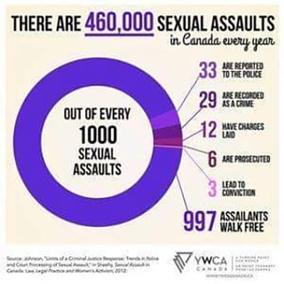 "Image with the text: ""There are 460,000 sexual assaults in Canada every year."